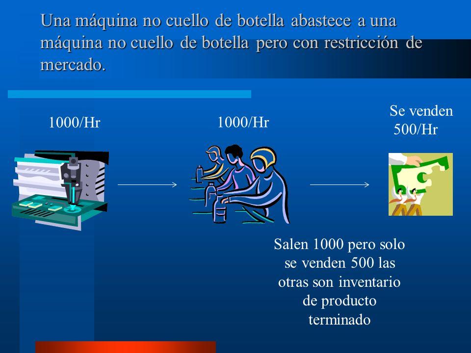 Una máquina no cuello de botella abastece a una máquina no cuello de botella pero con restricción de mercado.