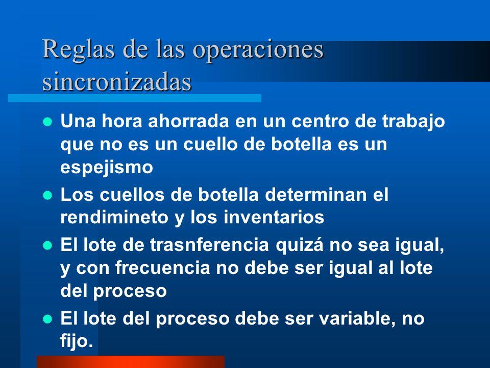 Reglas de las operaciones sincronizadas