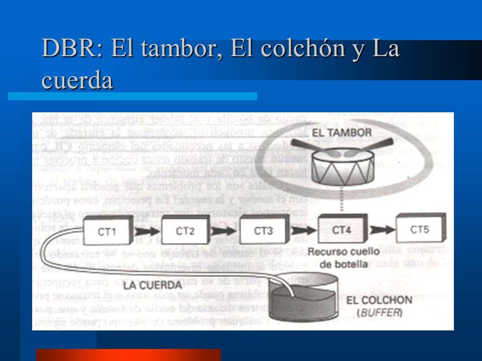 DBR: El tambor, El colchón y La cuerda