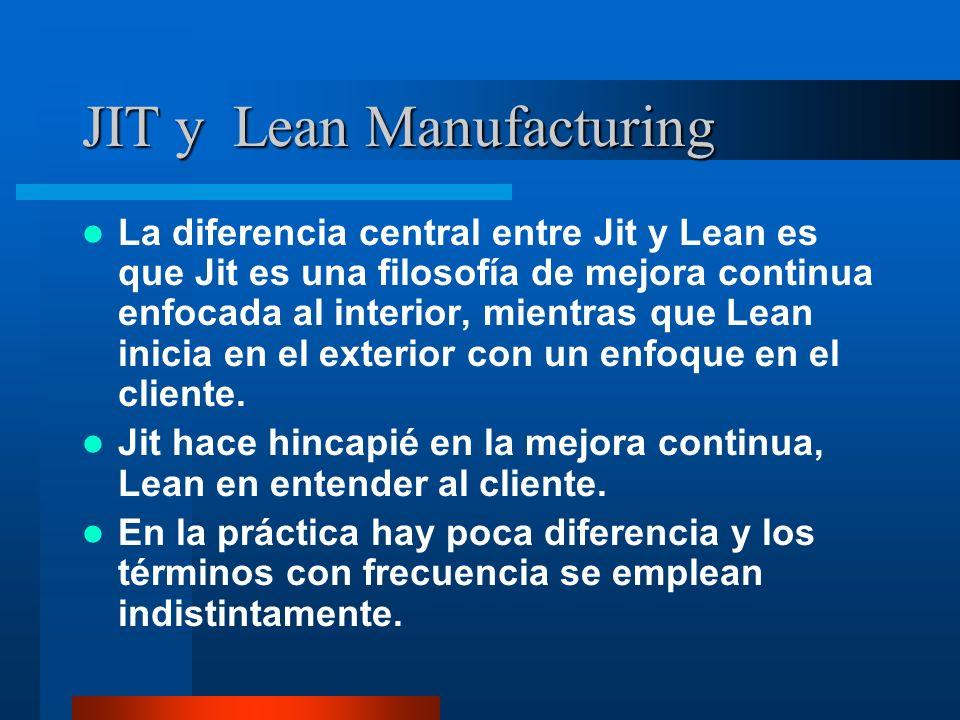 JIT y Lean Manufacturing