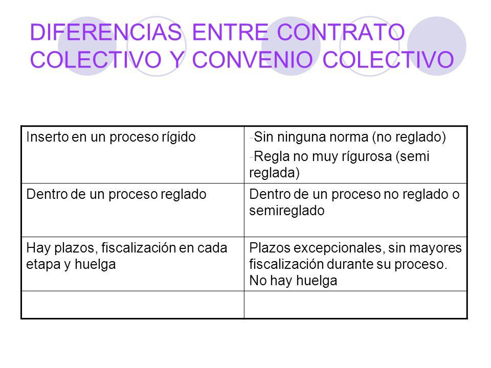 DIFERENCIAS ENTRE CONTRATO COLECTIVO Y CONVENIO COLECTIVO