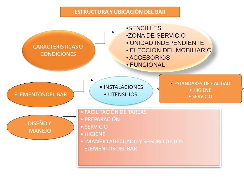 ESTRUCTURA Y UBICACIÓN DEL BAR