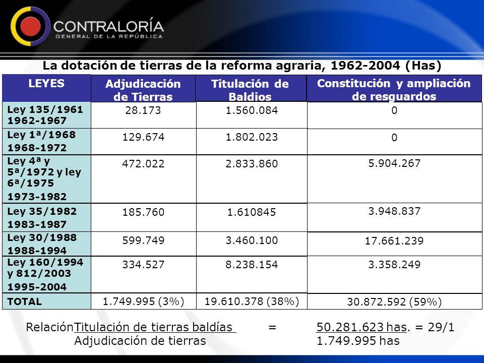 La dotación de tierras de la reforma agraria, 1962-2004 (Has)