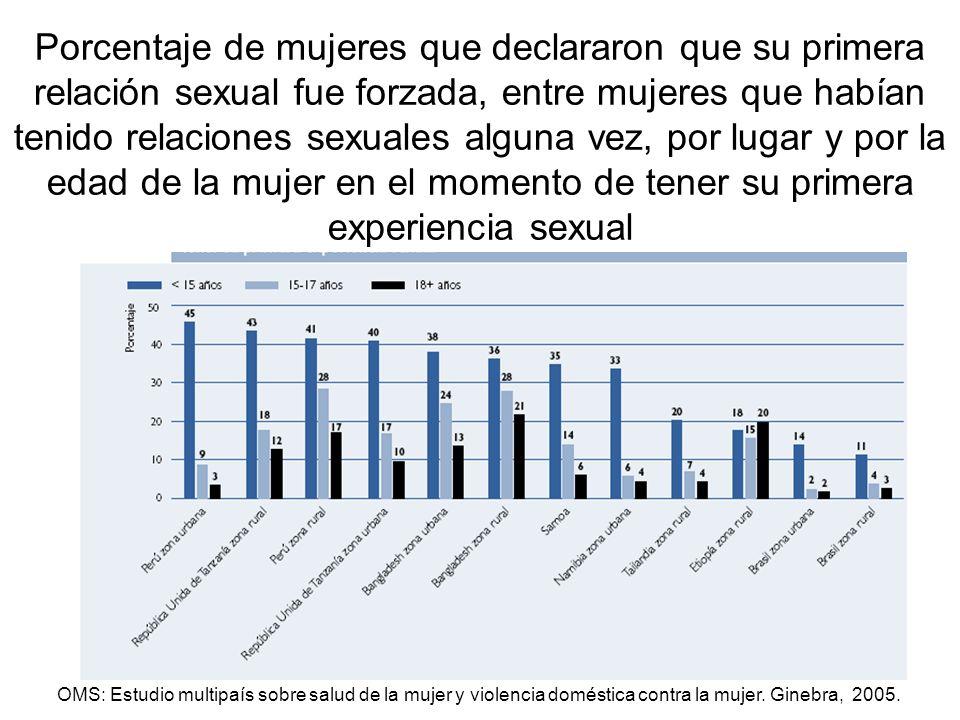 Porcentaje de mujeres que declararon que su primera relación sexual fue forzada, entre mujeres que habían tenido relaciones sexuales alguna vez, por lugar y por la edad de la mujer en el momento de tener su primera experiencia sexual