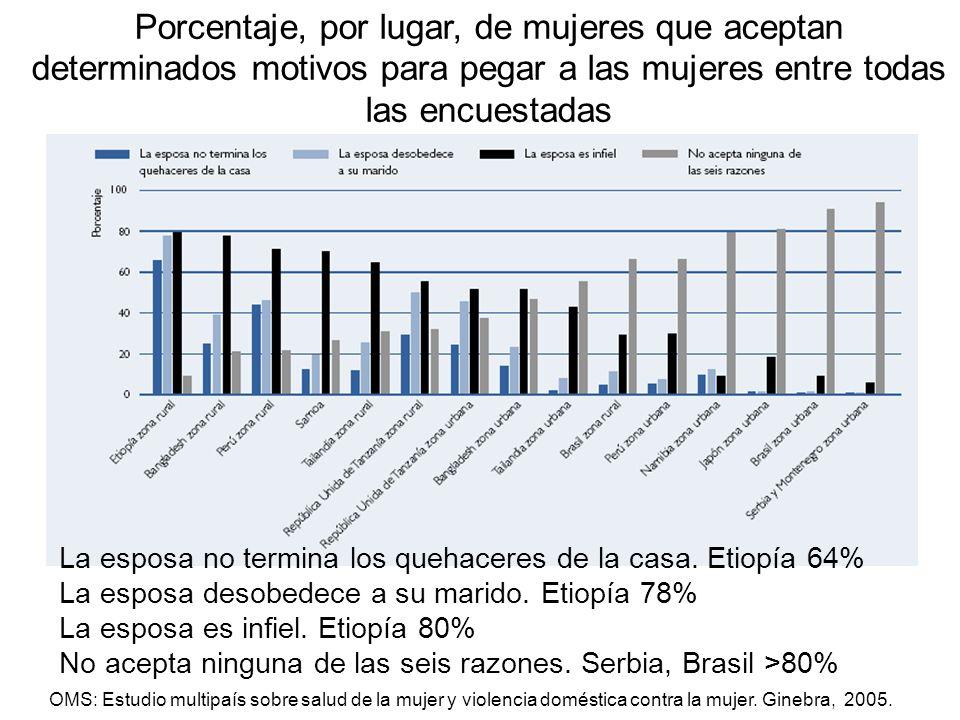 Porcentaje, por lugar, de mujeres que aceptan determinados motivos para pegar a las mujeres entre todas las encuestadas