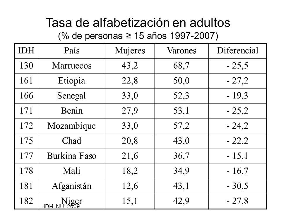 Tasa de alfabetización en adultos (% de personas ≥ 15 años 1997-2007)