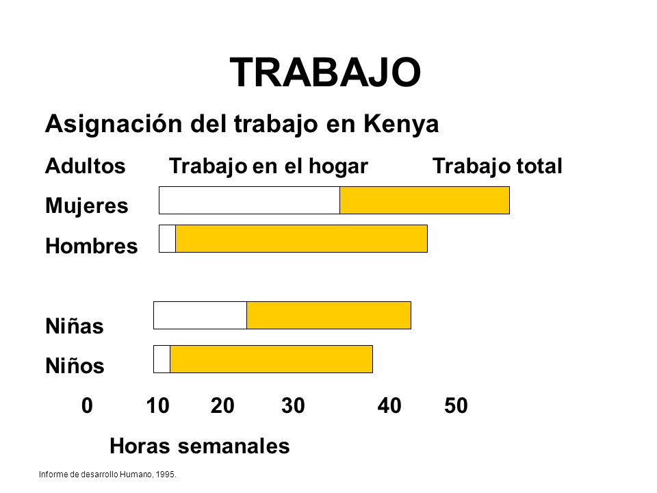 TRABAJO Asignación del trabajo en Kenya