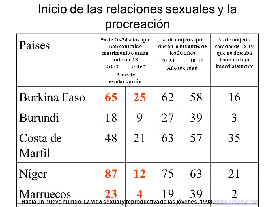 Inicio de las relaciones sexuales y la procreación Países