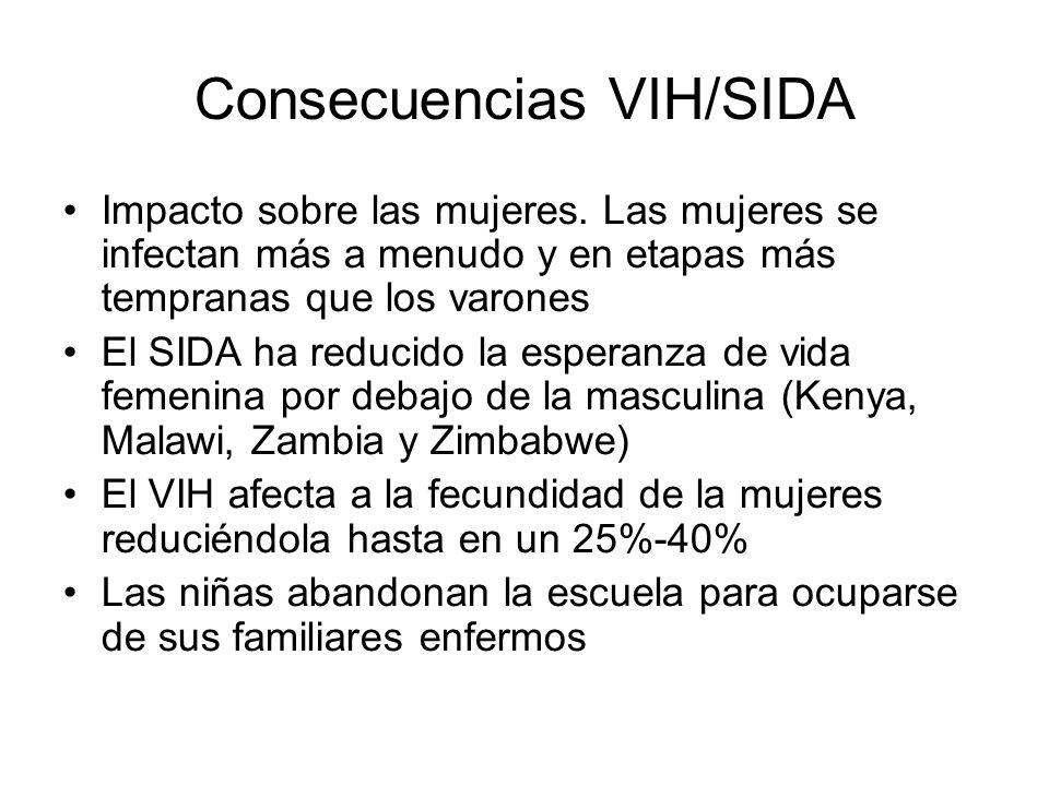 Consecuencias VIH/SIDA