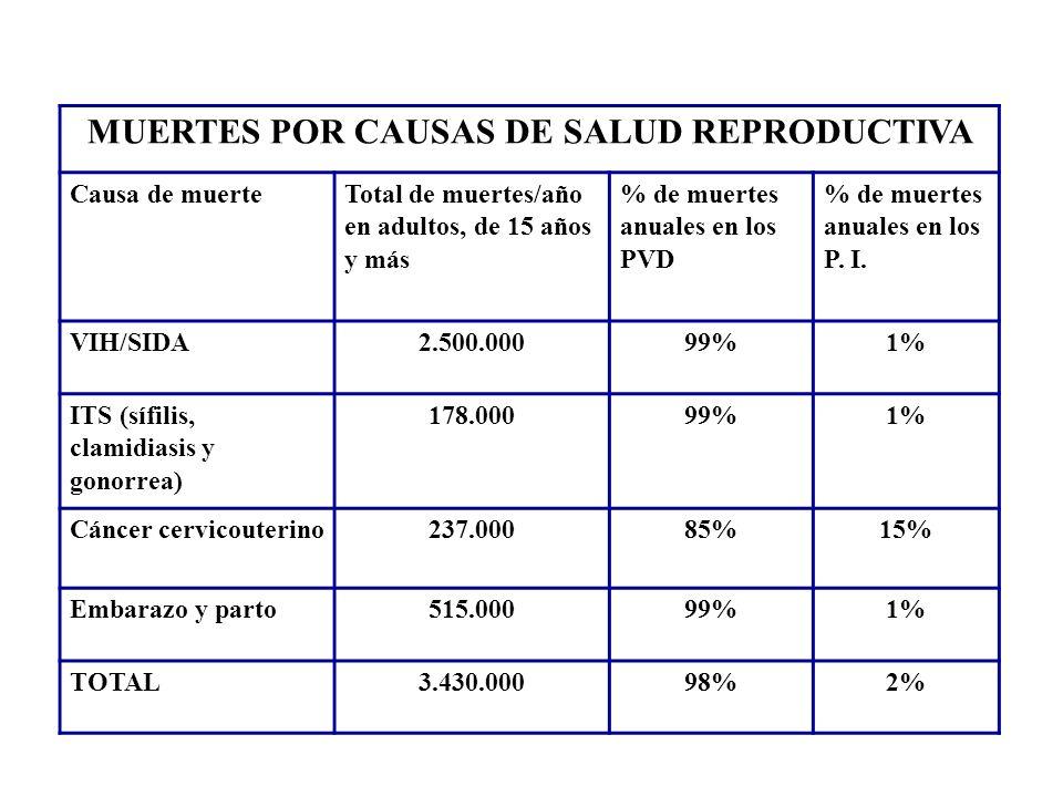 MUERTES POR CAUSAS DE SALUD REPRODUCTIVA