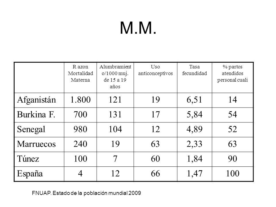 M.M. Afganistán 1.800 121 19 6,51 14 Burkina F. 700 131 17 5,84 54