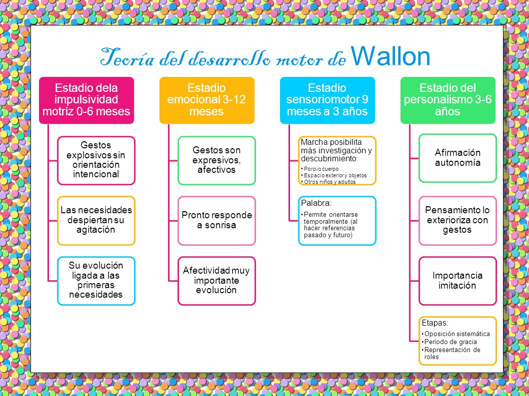 Teoría del desarrollo motor de Wallon