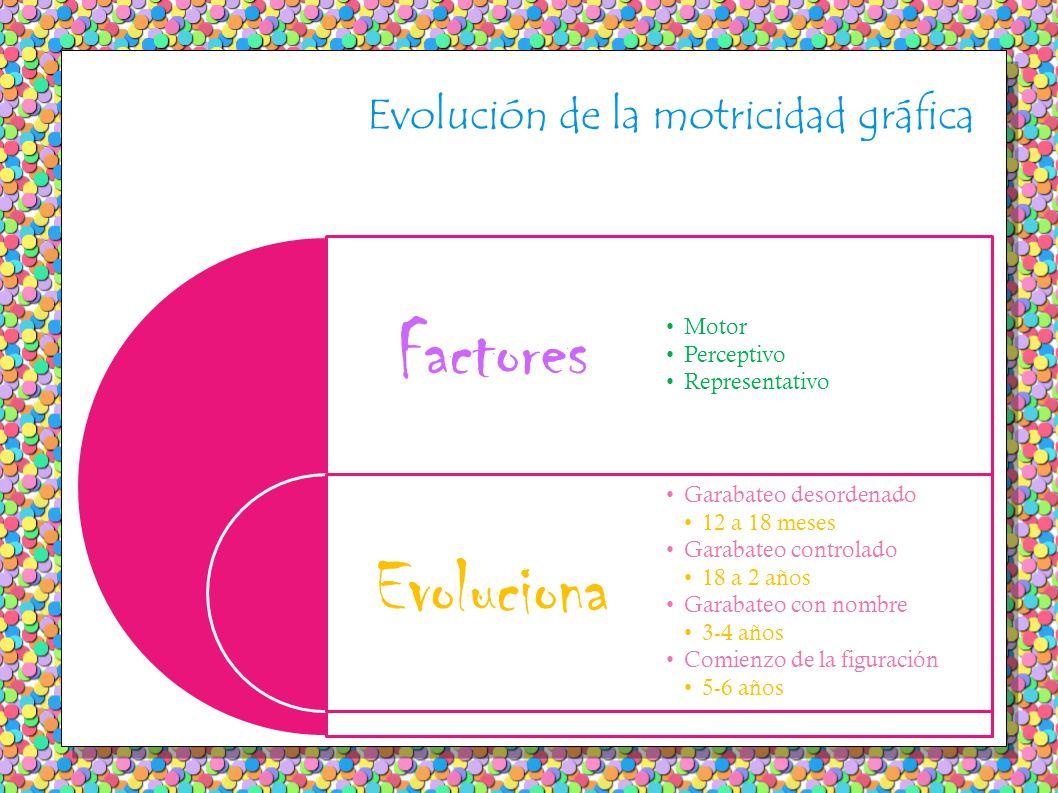 Evolución de la motricidad gráfica