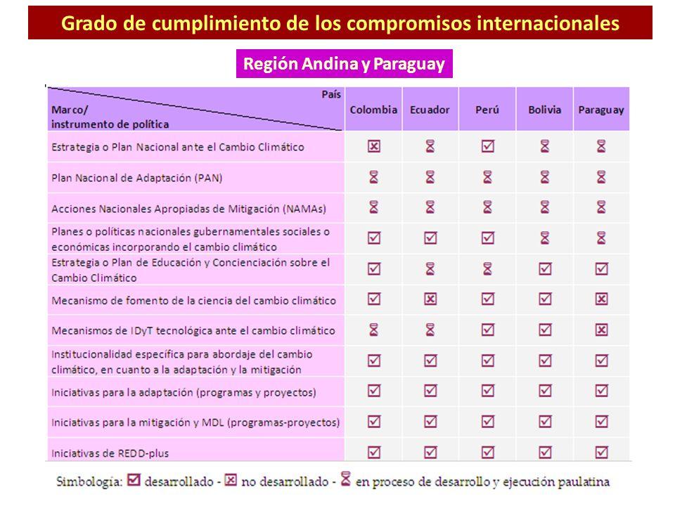 Grado de cumplimiento de los compromisos internacionales