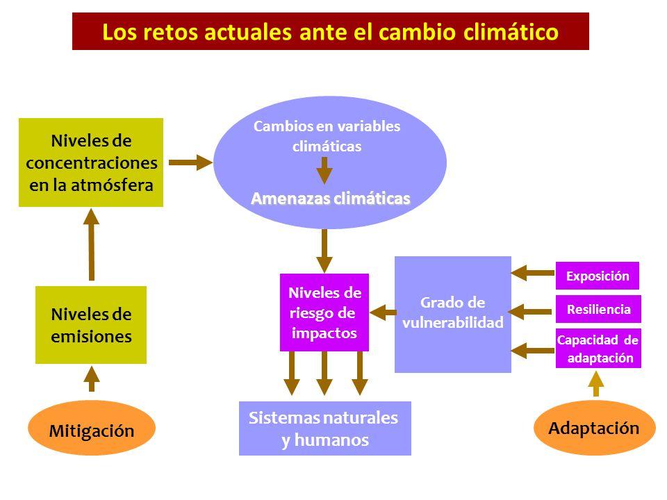 Los retos actuales ante el cambio climático