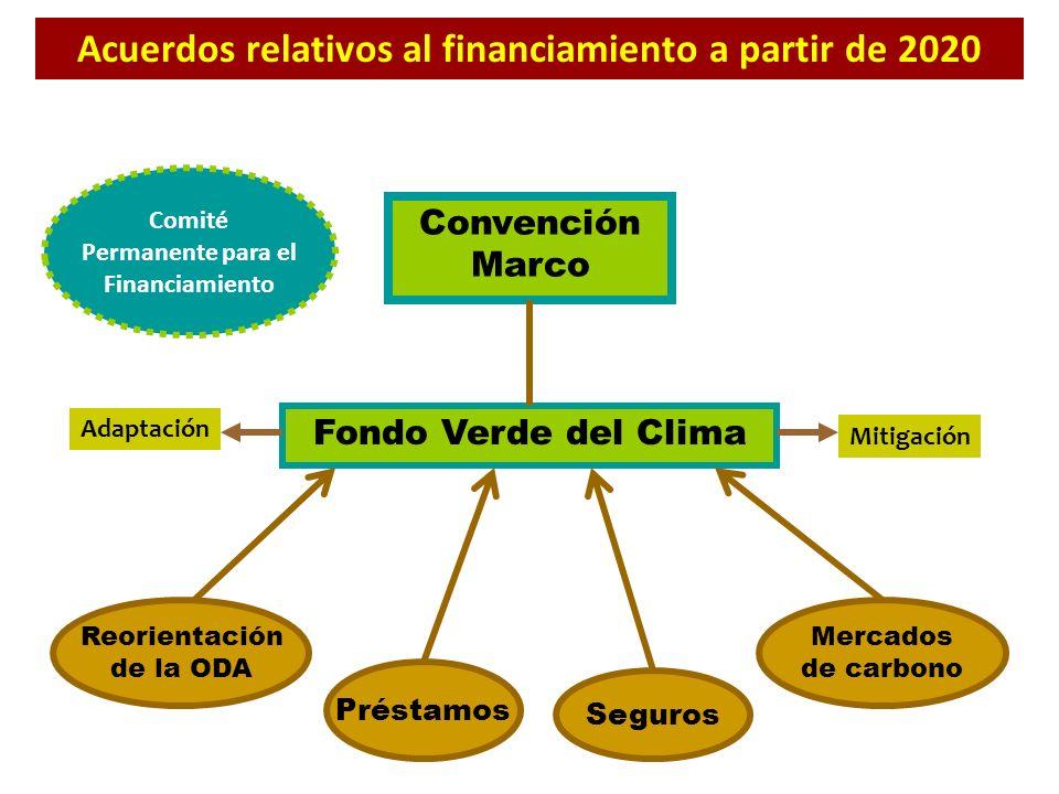 Acuerdos relativos al financiamiento a partir de 2020