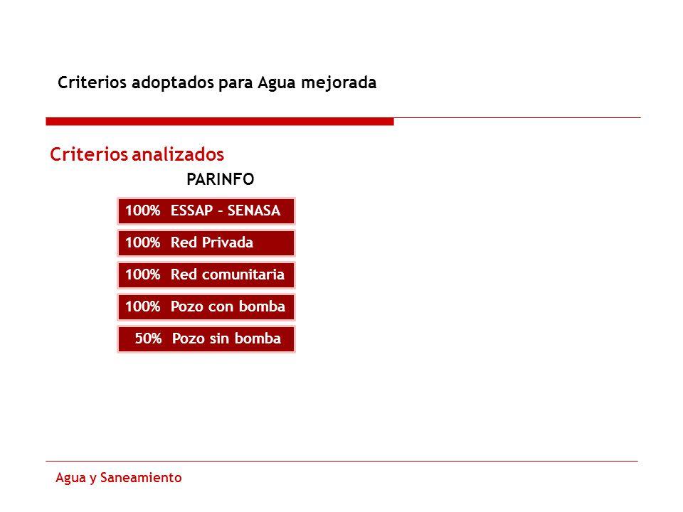 Criterios analizados Criterios adoptados para Agua mejorada PARINFO