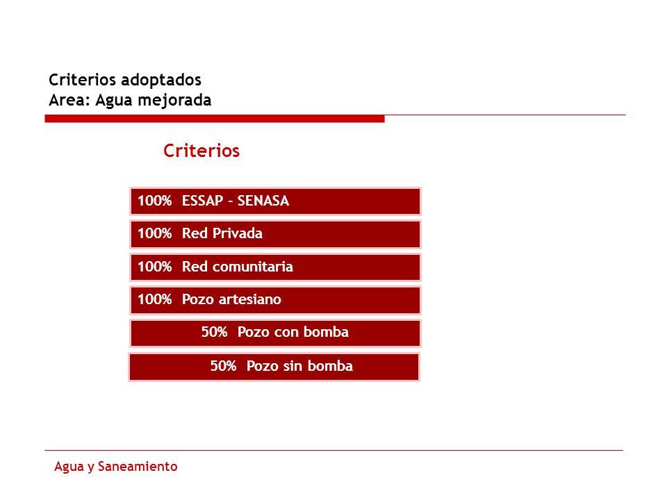 Criterios Criterios adoptados Area: Agua mejorada 100% ESSAP - SENASA