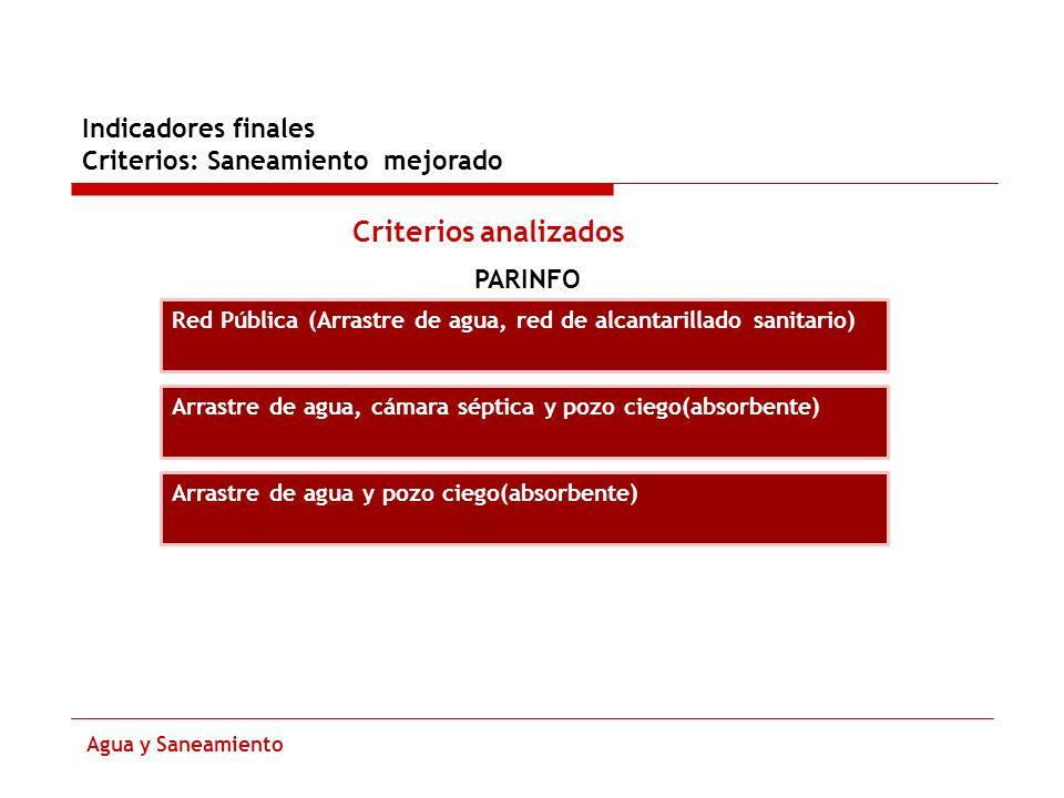 Criterios analizados Indicadores finales