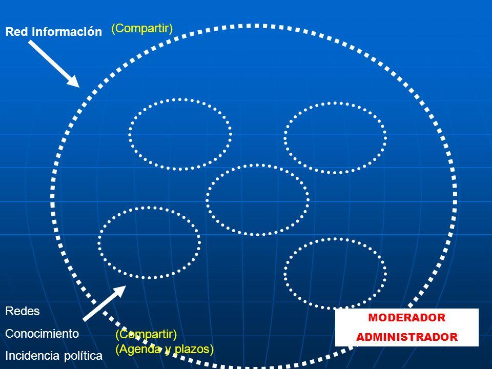 (Compartir) Red información Redes Conocimiento Incidencia política