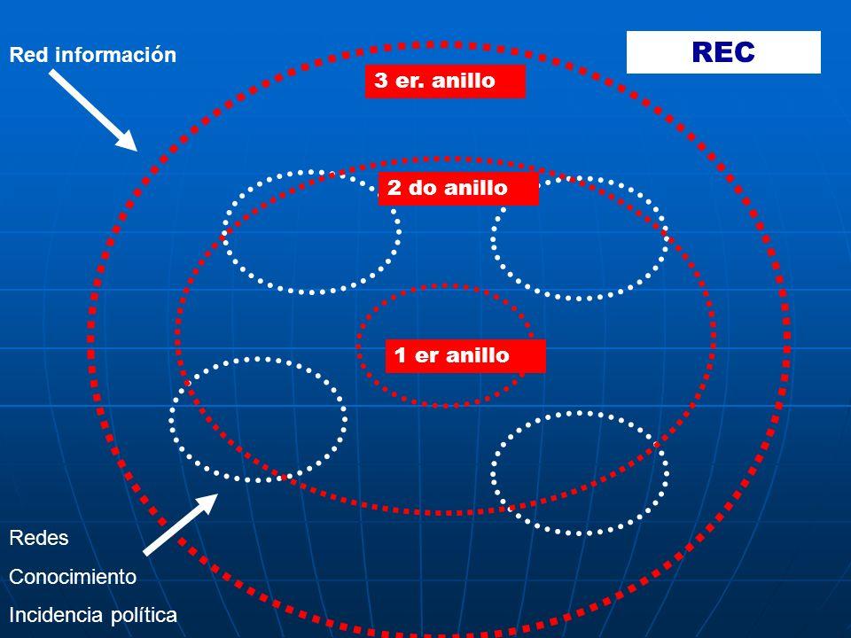 REC Red información 3 er. anillo 2 do anillo 1 er anillo Redes