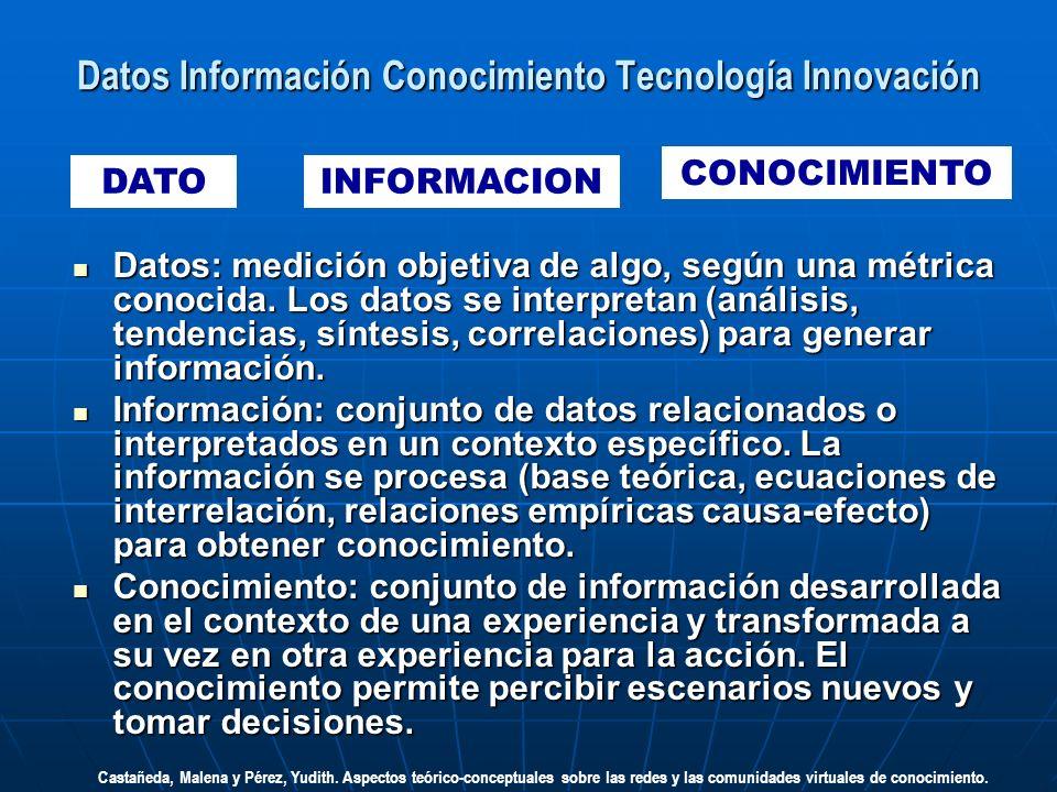 Datos Información Conocimiento Tecnología Innovación