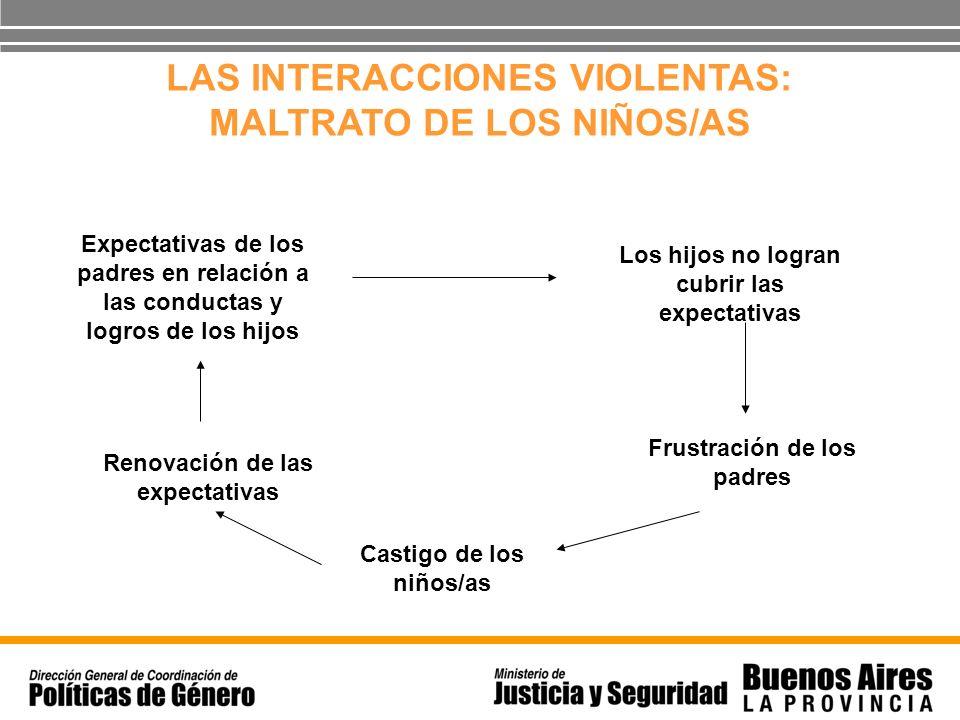 LAS INTERACCIONES VIOLENTAS: MALTRATO DE LOS NIÑOS/AS