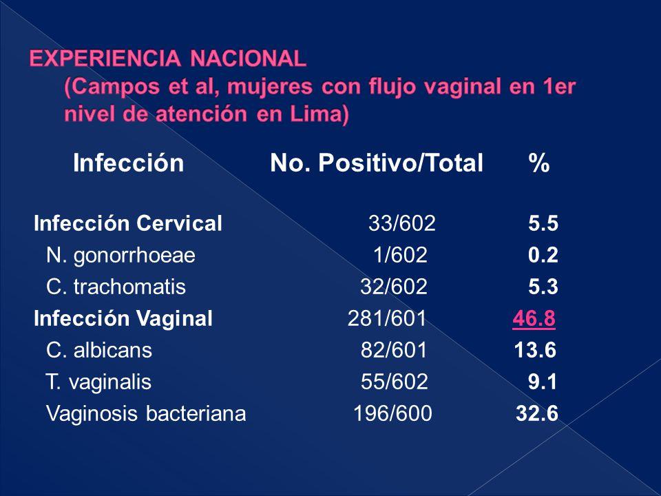 EXPERIENCIA NACIONAL (Campos et al, mujeres con flujo vaginal en 1er nivel de atención en Lima)