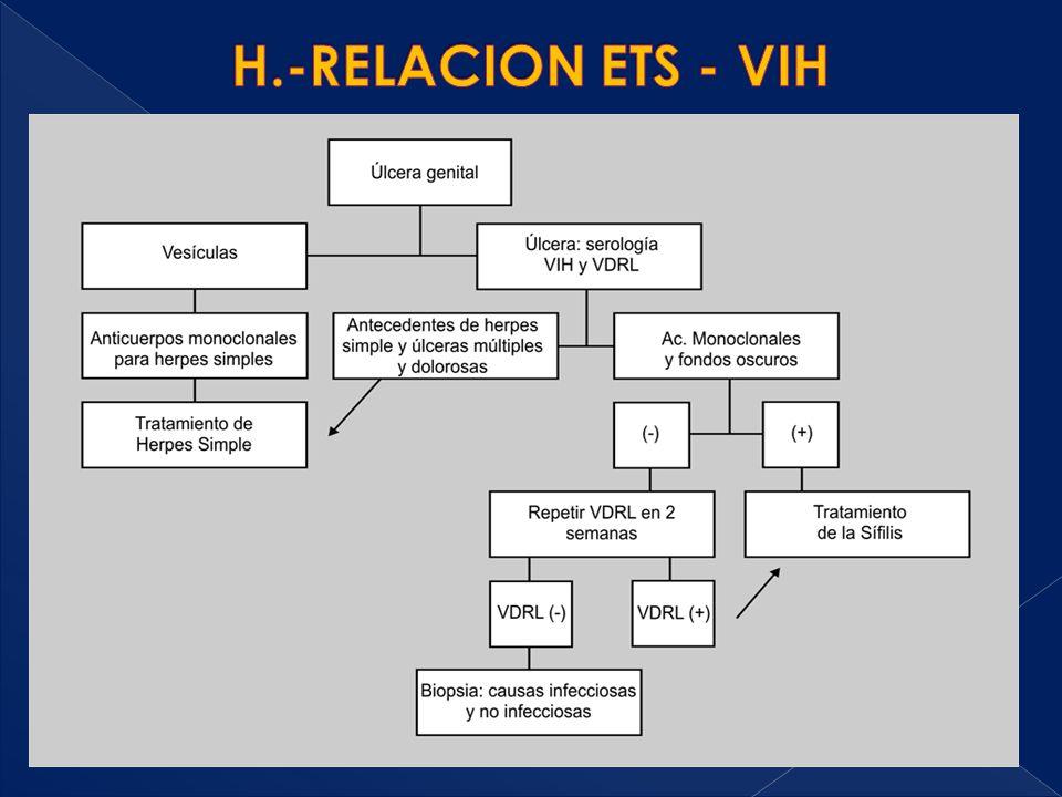 H.-RELACION ETS - VIH