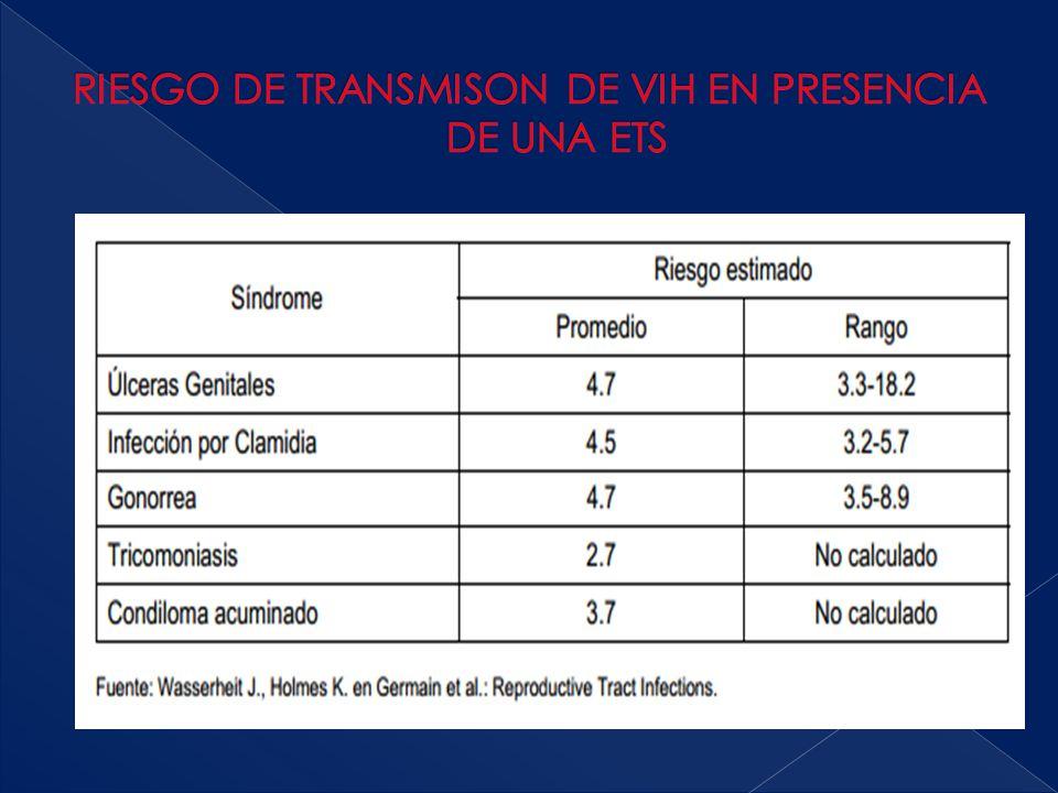 RIESGO DE TRANSMISON DE VIH EN PRESENCIA DE UNA ETS