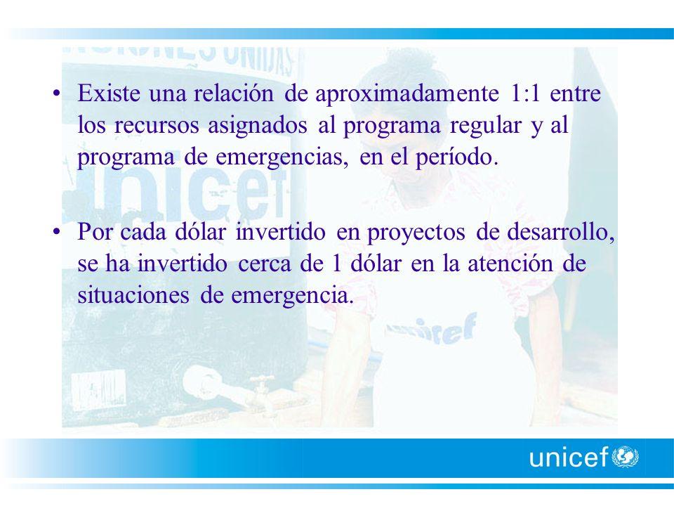 Existe una relación de aproximadamente 1:1 entre los recursos asignados al programa regular y al programa de emergencias, en el período.