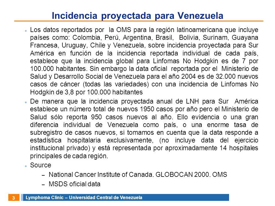 Incidencia proyectada para Venezuela