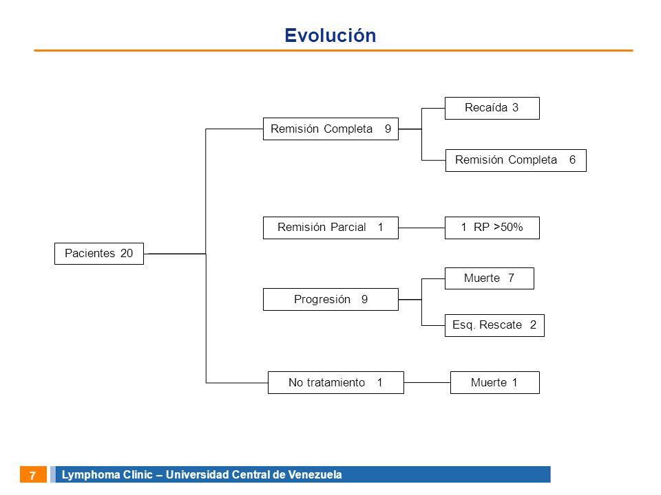 Evolución Recaída 3 Remisión Completa 9 Remisión Completa 6