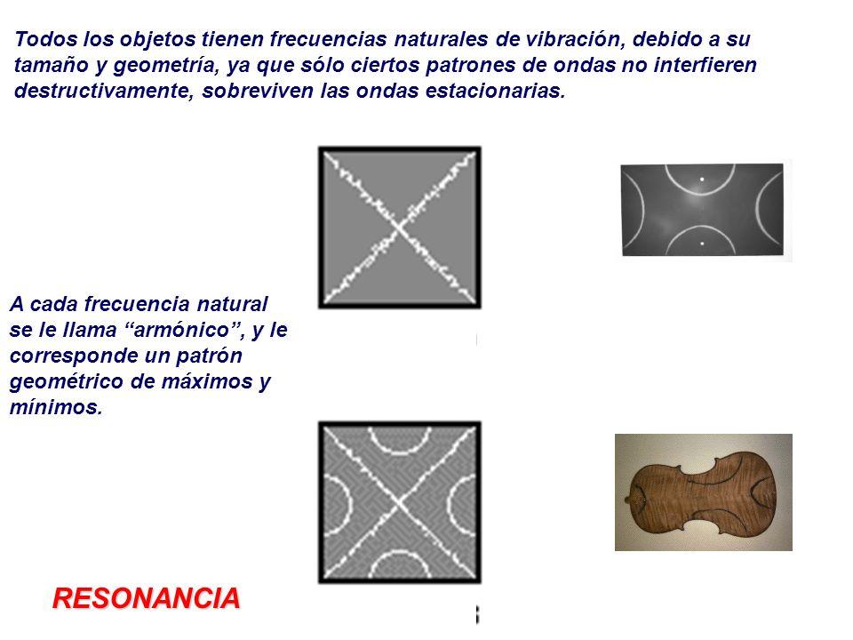 Todos los objetos tienen frecuencias naturales de vibración, debido a su
