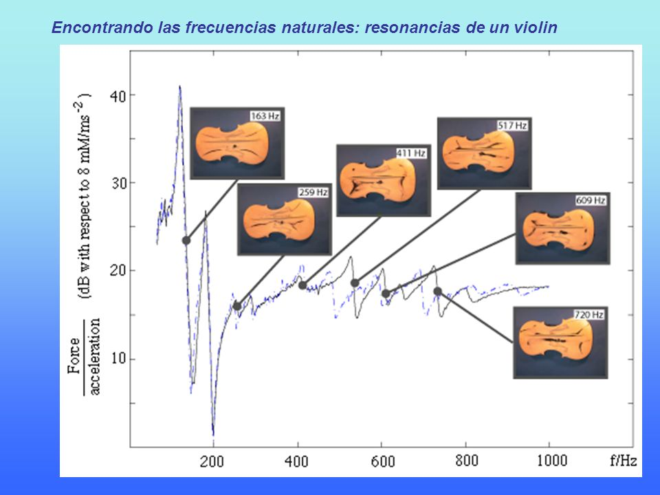 Encontrando las frecuencias naturales: resonancias de un violin