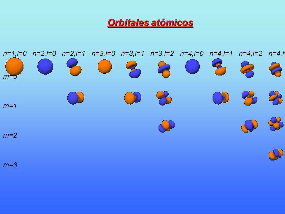 Orbitales atómicos n=1,l=0 n=2,l=0 n=2,l=1 n=3,l=0 n=3,l=1 n=3,l=2
