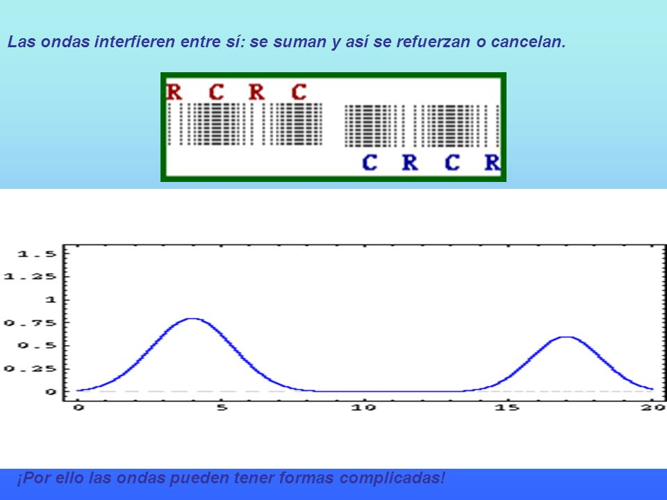 Las ondas interfieren entre sí: se suman y así se refuerzan o cancelan.