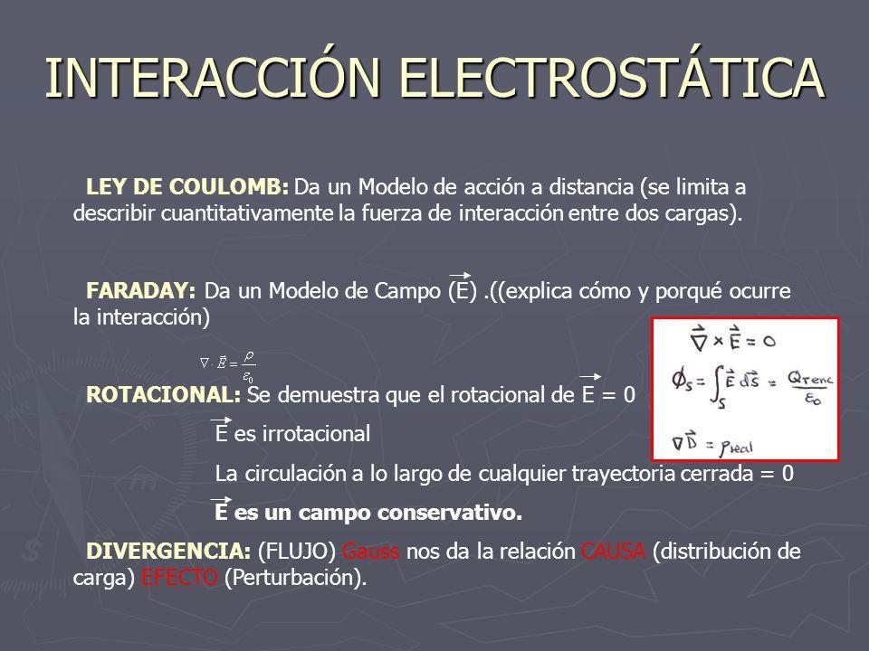 INTERACCIÓN ELECTROSTÁTICA