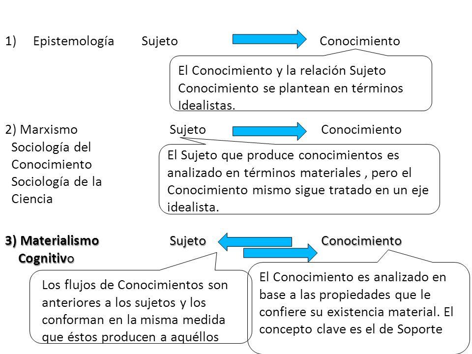 1) Epistemología Sujeto Conocimiento