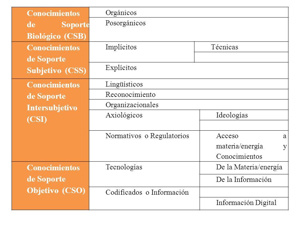 Conocimientos de Soporte Biológico (CSB)