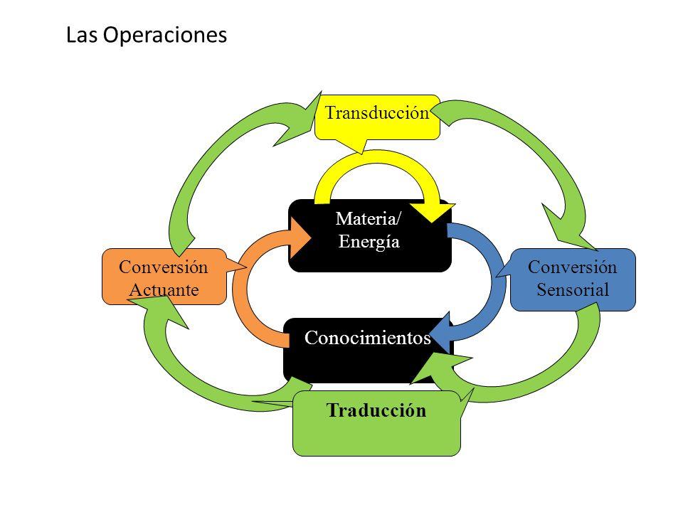 Las Operaciones Conocimientos Traducción Transducción Materia/ Energía