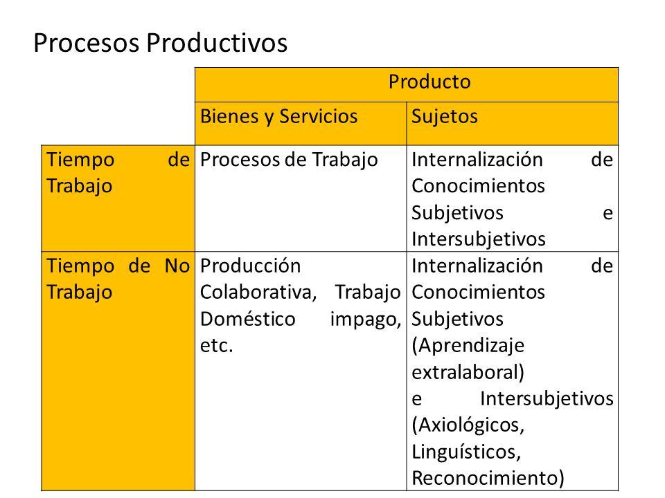Procesos Productivos Producto Bienes y Servicios Sujetos