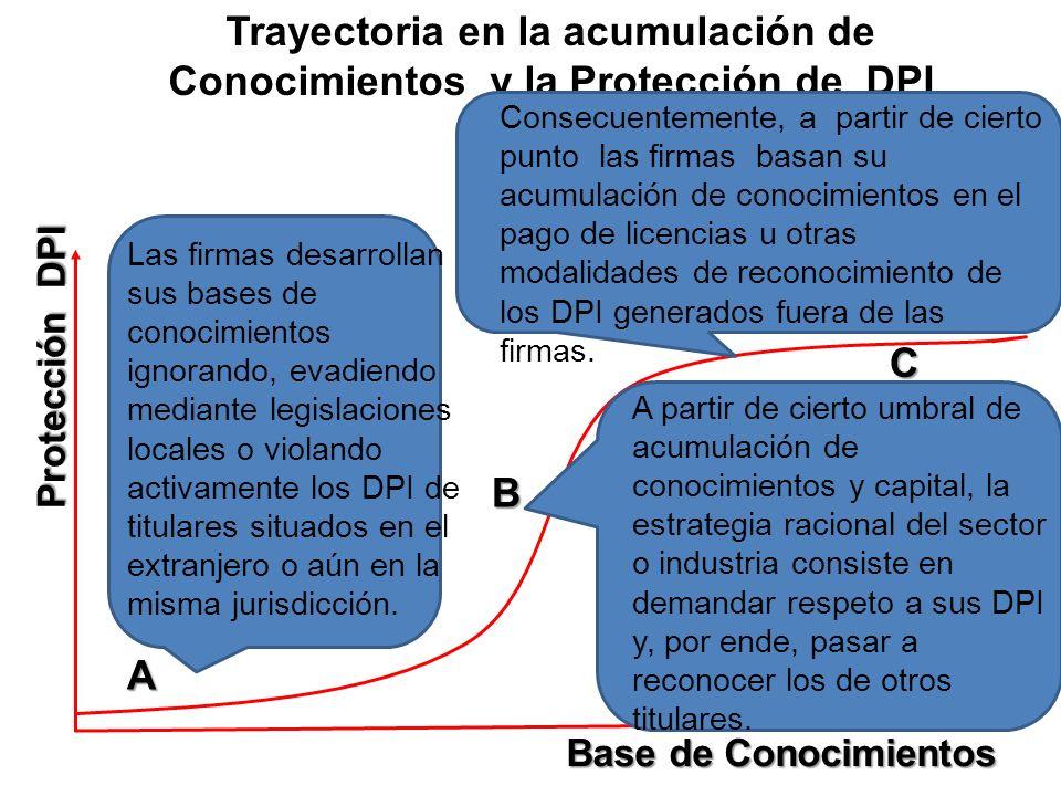 Trayectoria en la acumulación de Conocimientos y la Protección de DPI