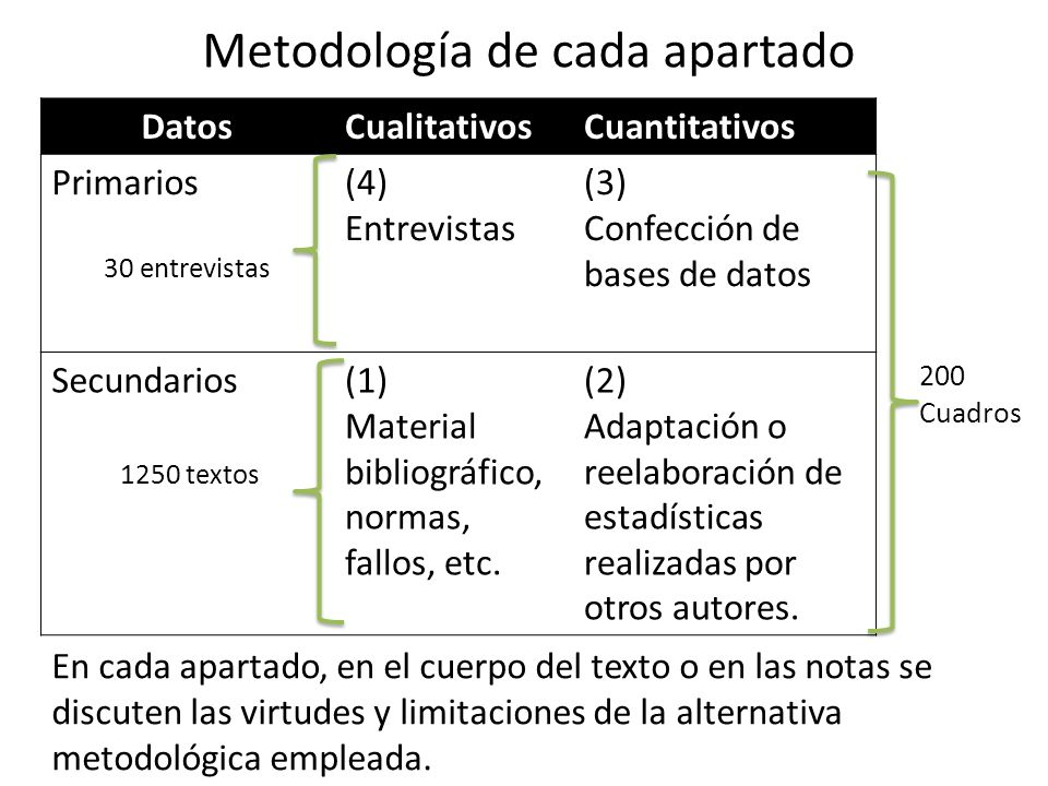 Metodología de cada apartado