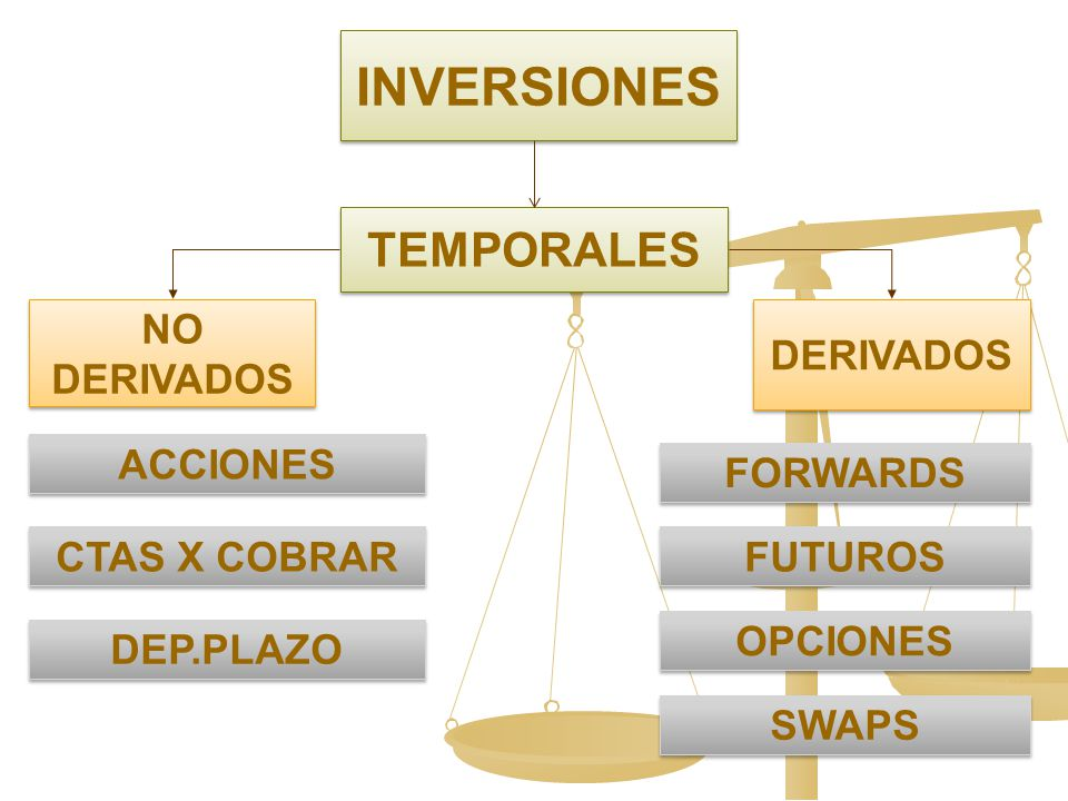 INVERSIONES TEMPORALES NO DERIVADOS DERIVADOS ACCIONES FORWARDS