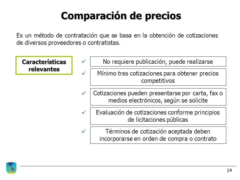 Comparación de precios Características relevantes