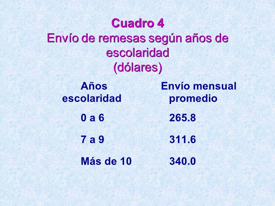 Cuadro 4 Envío de remesas según años de escolaridad (dólares)