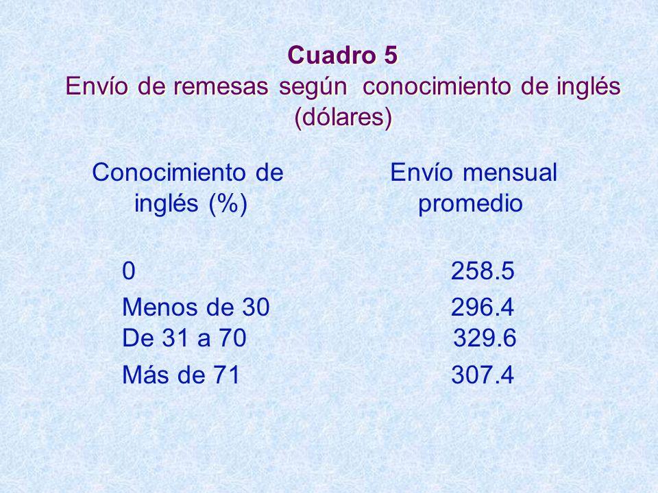 Cuadro 5 Envío de remesas según conocimiento de inglés (dólares)