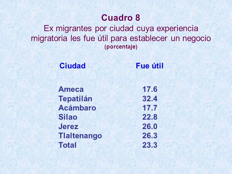 Cuadro 8 Ex migrantes por ciudad cuya experiencia migratoria les fue útil para establecer un negocio (porcentaje)
