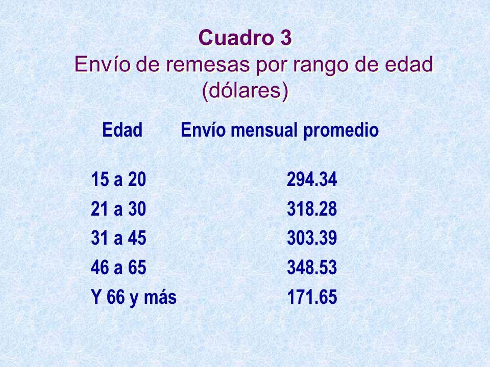 Cuadro 3 Envío de remesas por rango de edad (dólares)